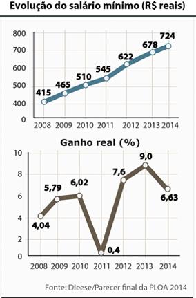 http://www.cspb.org.br/UserFiles/Image/salario-minimo(1).jpg